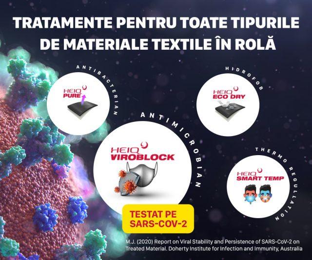 Tratamente textile